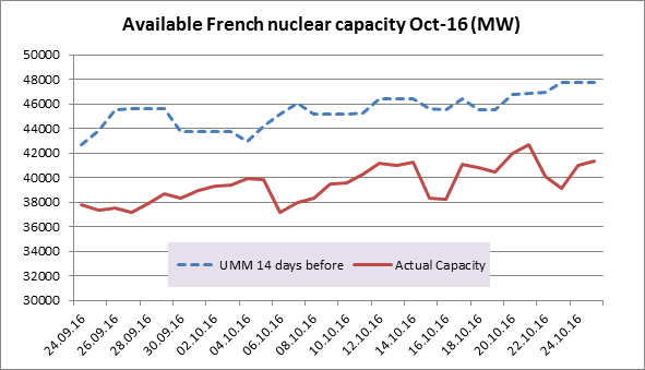 Available French Nuclear Capacity Oct-16