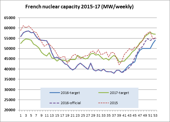 French nuclear capacity 2015-17