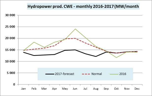 Hydropower prod. CWE monthly 2016-2017