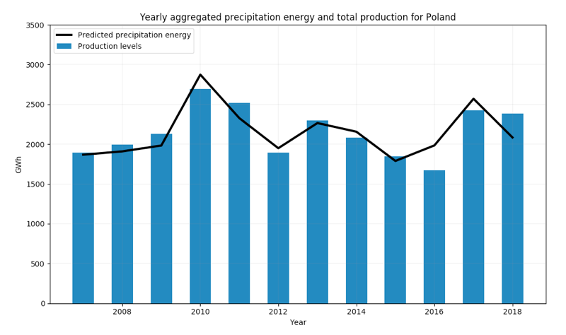 Yearly precipitation energy and total hydro production for the CEE country Poland.