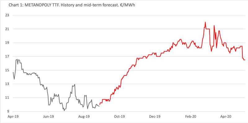 Mid-term Gas Outloook September 2019 - 1