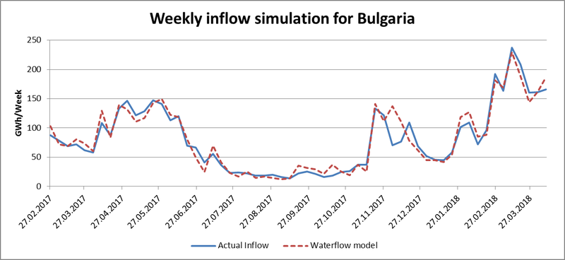 Weekly Inflow simulation for Bulgaria